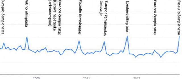 Google įrodo – krepšinis – pagrindinis Lietuvos ambasadorius