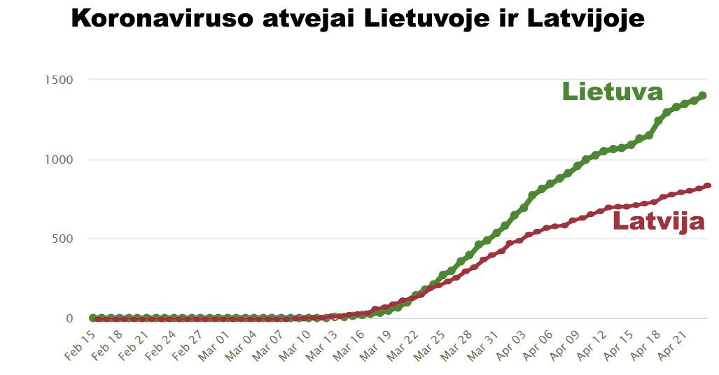 Neužsidariusioje Latvijoje koronavirusas sklido lėčiau, nei Lietuvoje, nors karantino įveidmo metu buvo daugiau atvejų Latvijoje, nei Lietuvoje