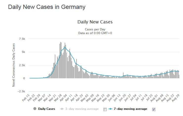 Worldometer statistikos ištrauka - Vokietijos naujų susirgusiųjų kreivė bėgant mėnesiams. Ši kreivė aktualiausia iš pateikiamų Worldometer